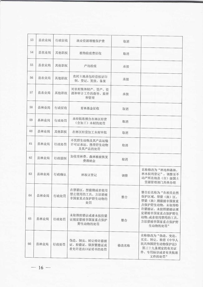 洛宁县人民政府关于取消和调整一批县政府工作部门行政职权事项的决定宁政〔2018〕6号_00016