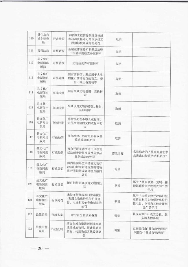 洛宁县人民政府关于取消和调整一批县政府工作部门行政职权事项的决定宁政〔2018〕6号_00020