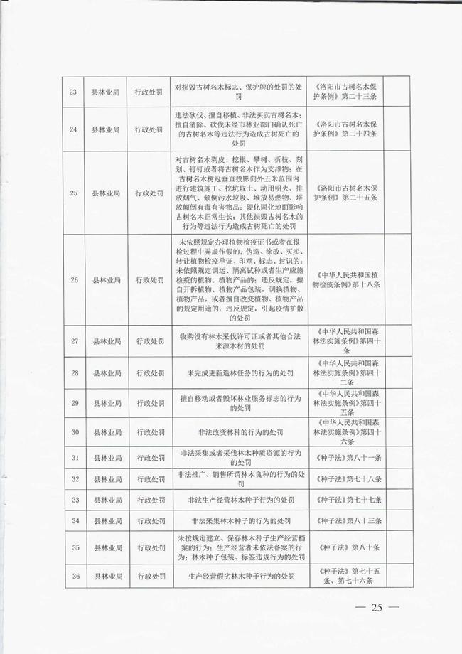 洛宁县人民政府关于取消和调整一批县政府工作部门行政职权事项的决定宁政〔2018〕6号_00025