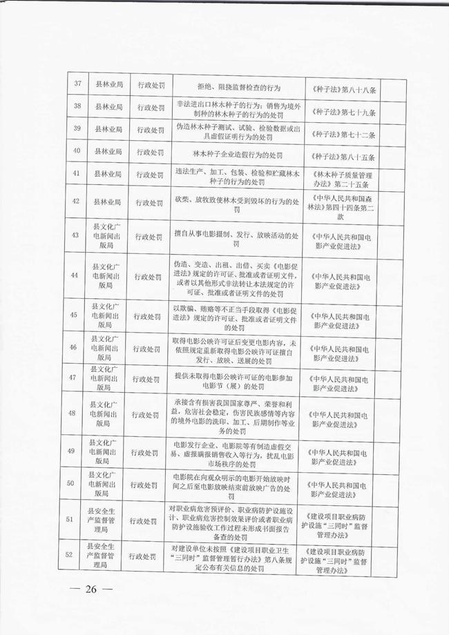 洛宁县人民政府关于取消和调整一批县政府工作部门行政职权事项的决定宁政〔2018〕6号_00026