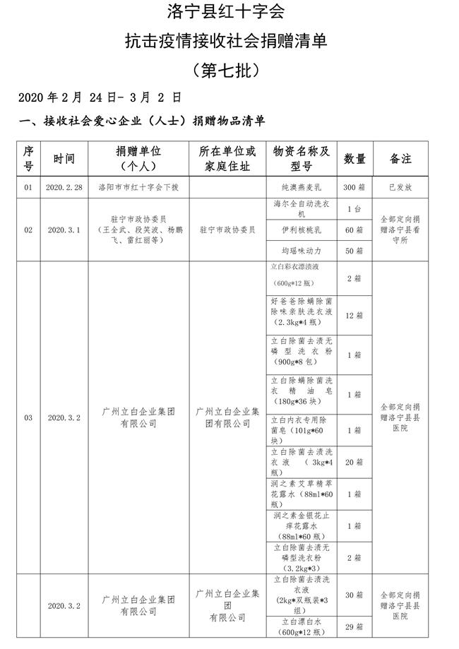 1_(2月24日-3月2日)洛宁县红十字会抗击疫情接收社会捐赠清单(第七批)_00001