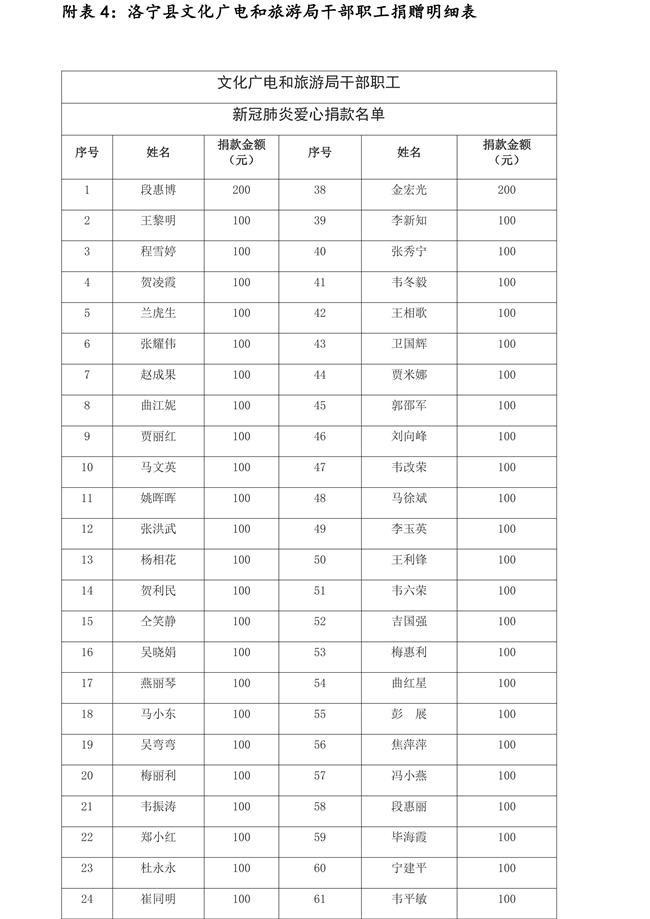 1_(2月24日-3月2日)洛宁县红十字会抗击疫情接收社会捐赠清单(第七批)_00008
