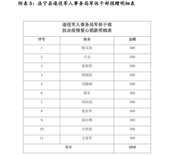 1_(2月24日-3月2日)洛宁县红十字会抗击疫情接收社会捐赠清单(第七批)_00010