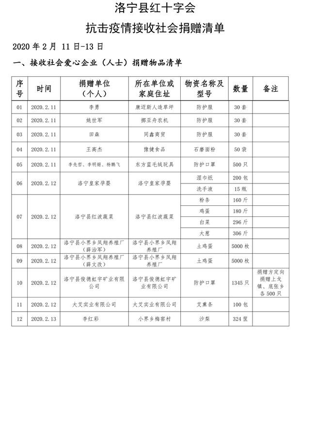 (2月11日-13日)洛宁县红十字会抗击疫情接收社会捐赠清单(第四批)_00001