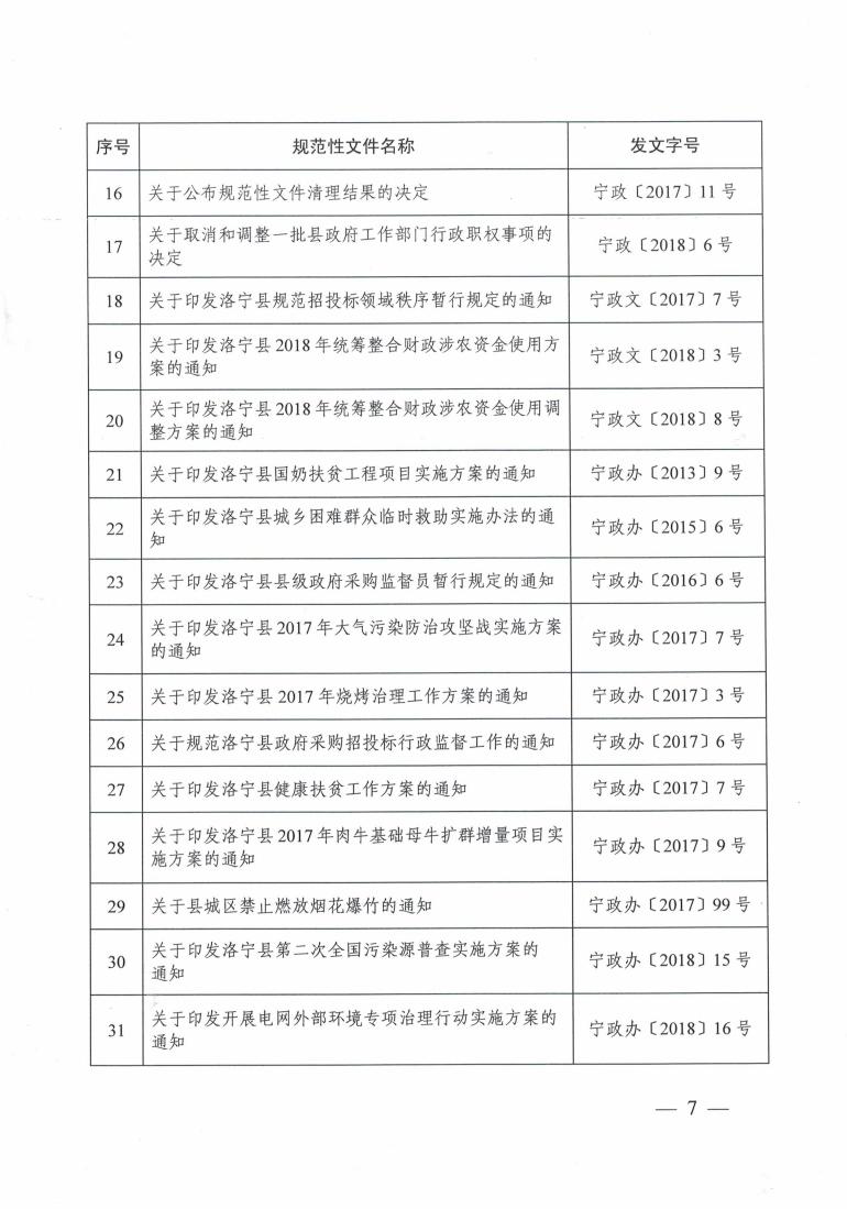 洛宁县人民政府关于公布规范性文件清理结果的决定_06