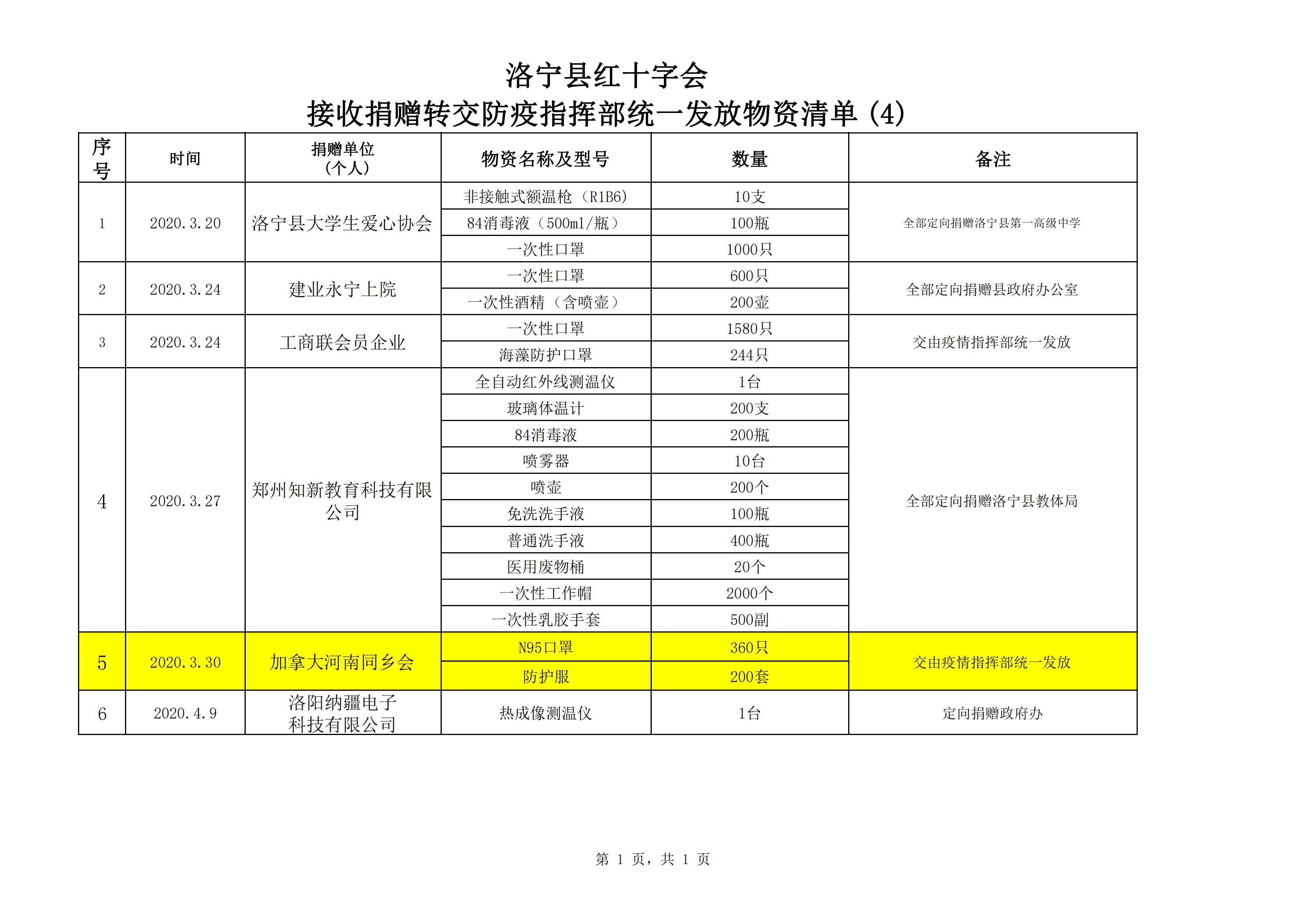 洛宁县红十字会接收捐赠物资转交防疫指挥部公示清单(4)_00